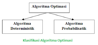 Klasifikasi/Macam Algoritma Optimasi