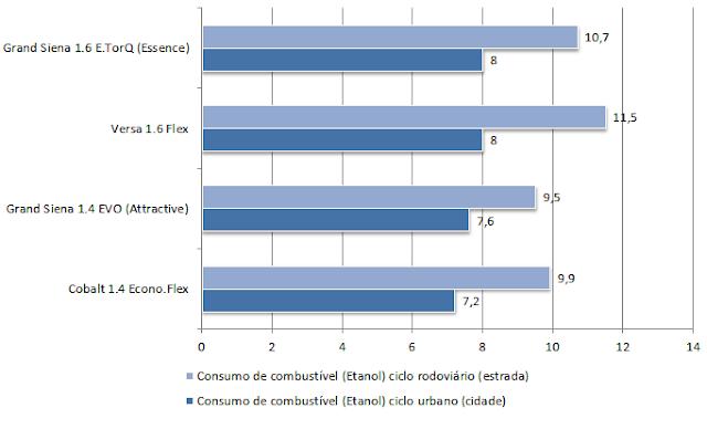 Comparativo de consumo de combustível - Versa x Grand Siena x Cobalt