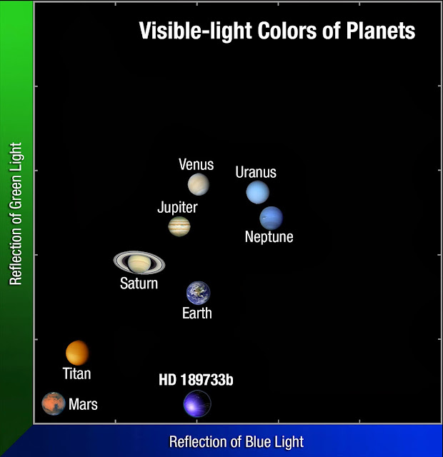 color range of planets - photo #21