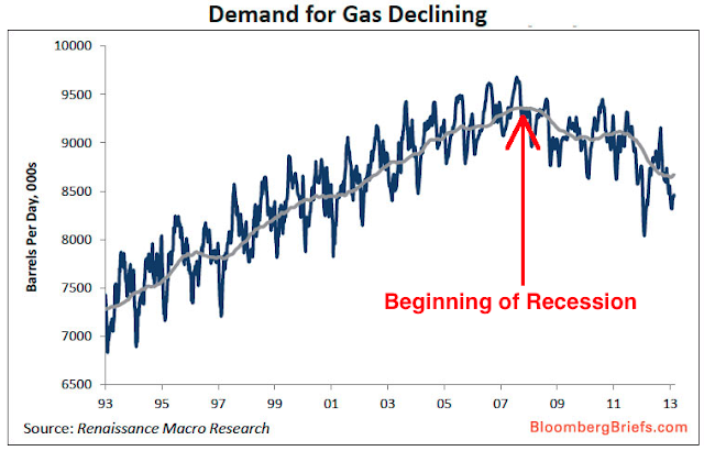 Chart Of The Day: Demand For Fuel Tanking - chart
