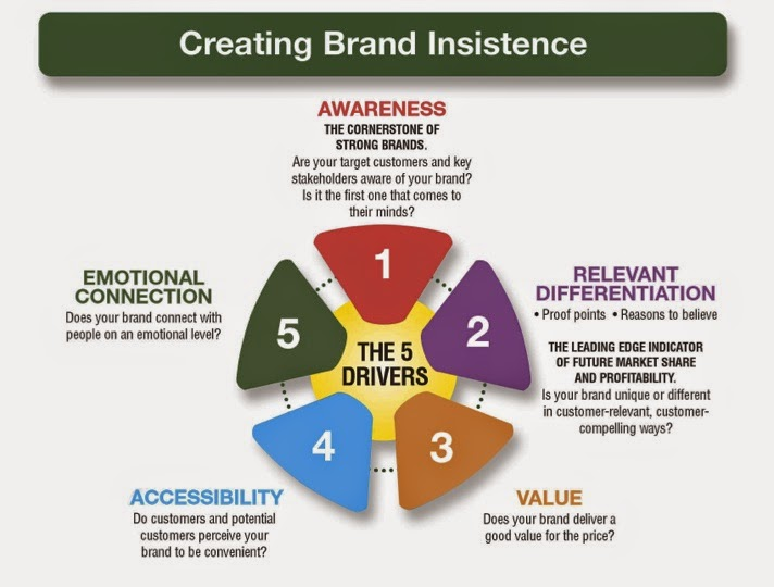 Brand research methods