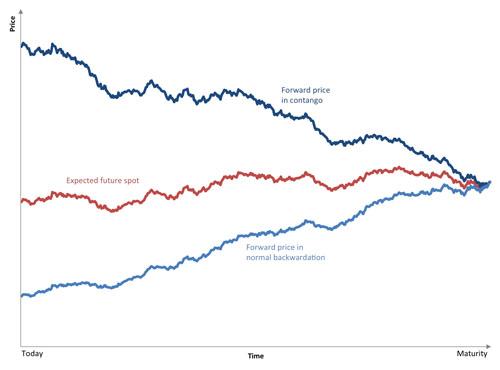 Futuurisopimusten hinnat konvergoivat spothintaan futuurin laukeamispäivään mennessä
