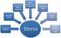 cause sorgenti stress