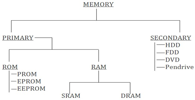 an introduction to the analysis of a computer memory Knowing how to write an introduction is yet another part of the process of writing a research paper.