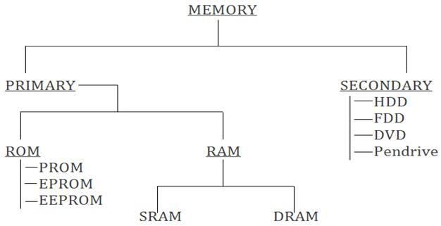 types of computer memory - Khafre