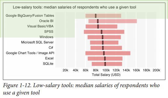 machine learning salaries