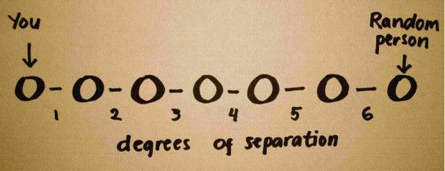 Degree Separation The Degree of Separation