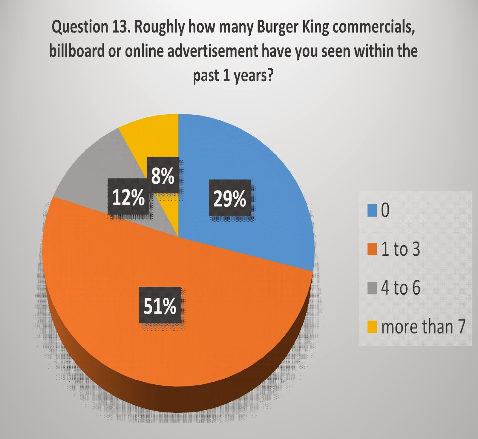 burger king situation analysis Situation analysis - the 5 c's of marketing: company, collaborators, customers, competitors, and climate.