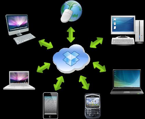 Héberger Un Site Web Avec Dropbox Dropbox