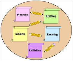 describe the writing process Basic steps in the research process view section menu listen the following steps outline a simple and effective strategy for writing a research paper depending on.