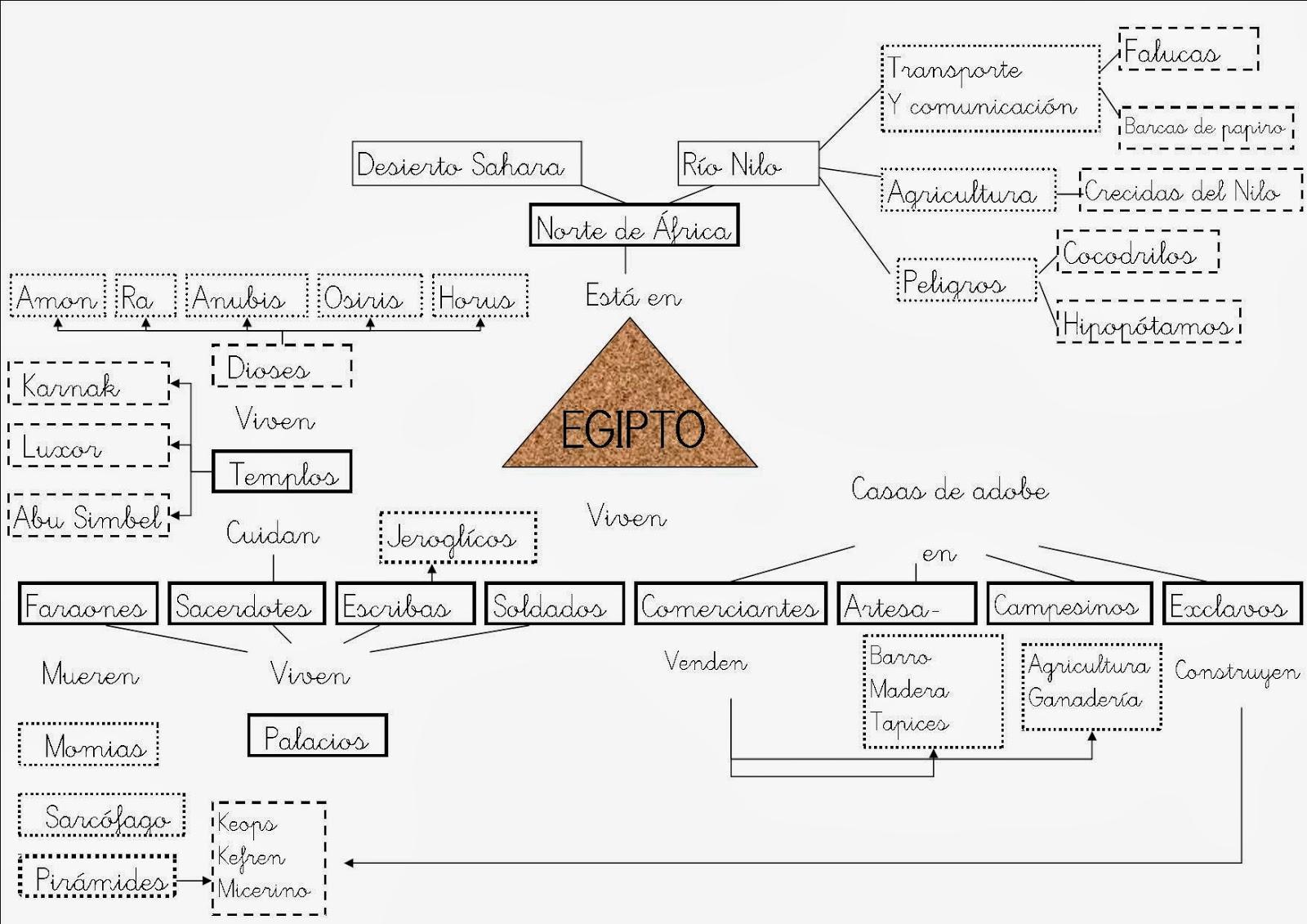 El Rincn de Raquelita El Antiguo Egipto