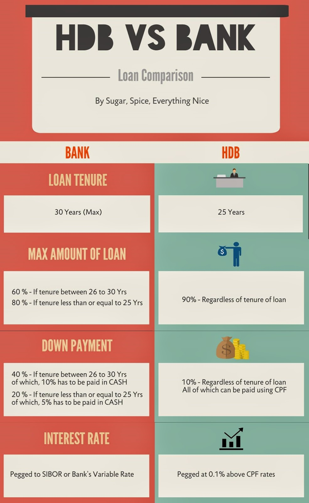 Bank Vs HDB Loan