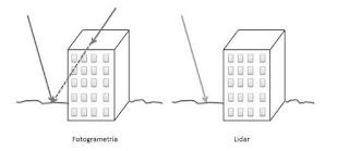 Comparación Lidar y Fotogrametría