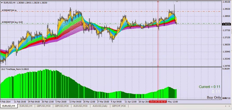 Forex market analysis eurusd