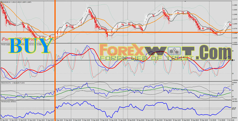 Sma forex trading heikin