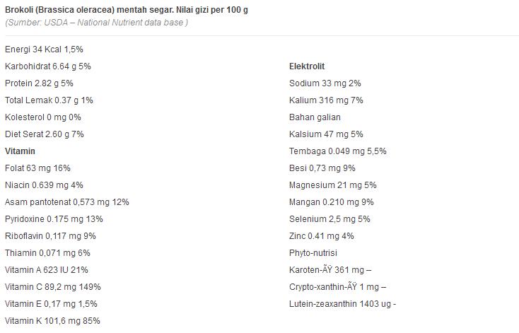 Manfaat dan Kandungan Brokoli untuk Kesehatan