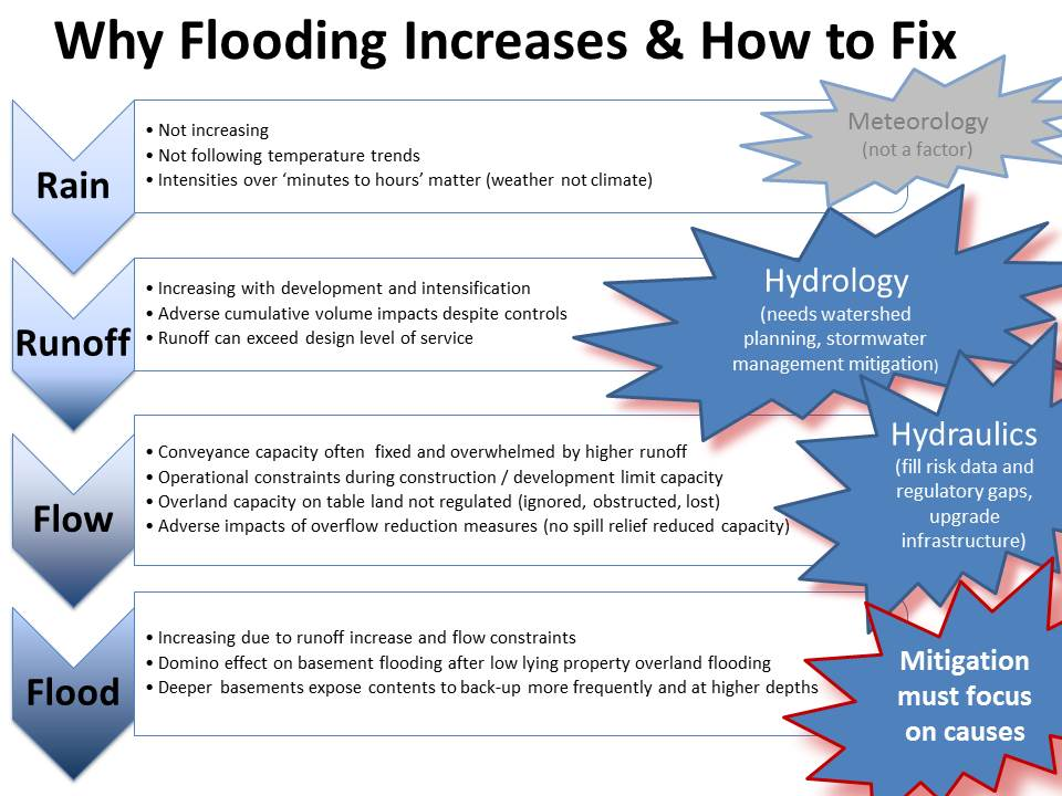 Why Flood Damages Are Increasing In Urban Areas In Canada