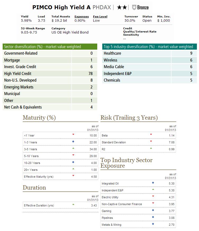 Pimco High Yield Fund Phdax Mepb Financial