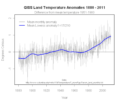 NASA GISS average global land temperatures