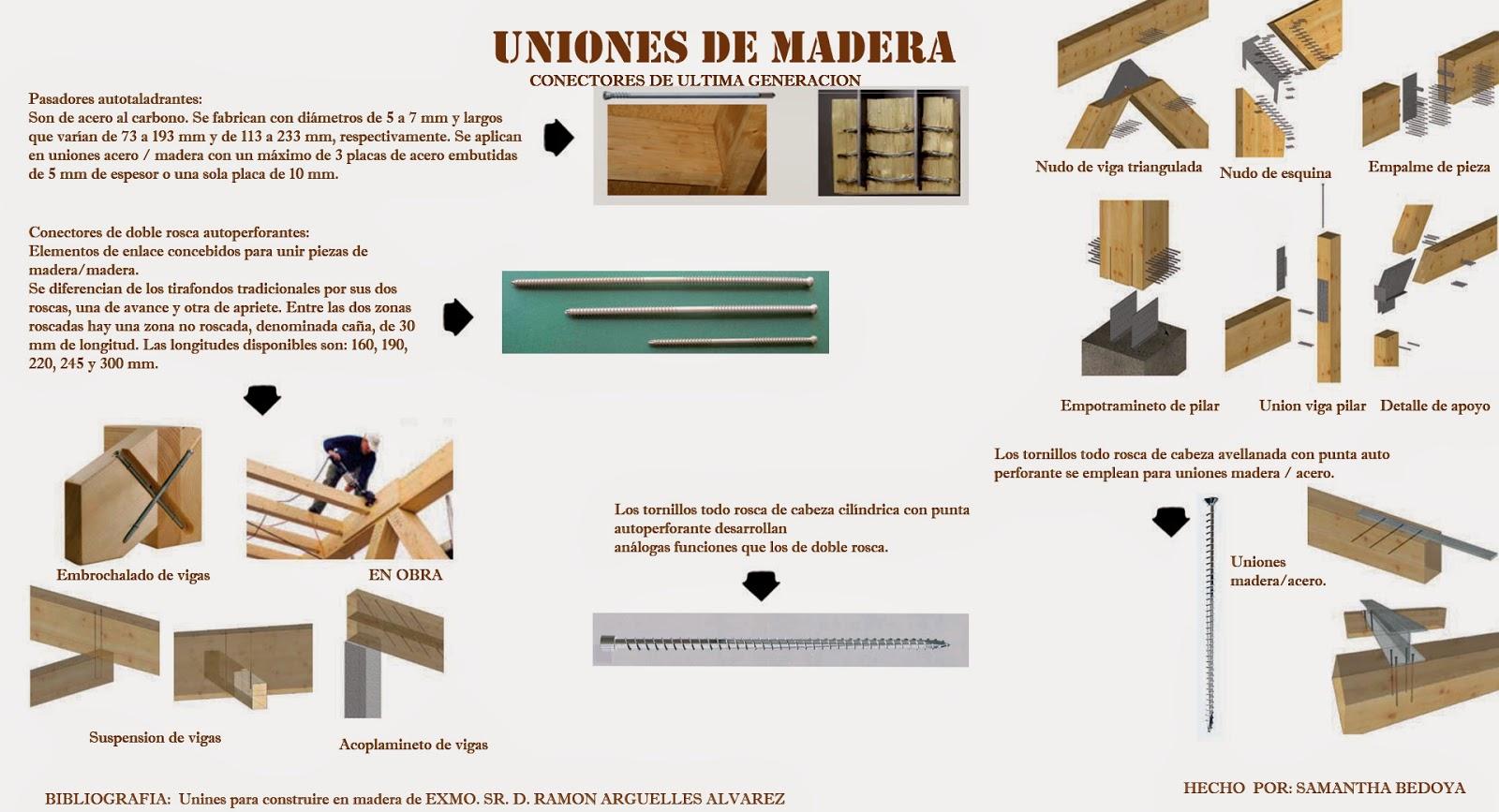 acero & madera ¡arquitectura! : Fijaciones, platinas, tipos y ...