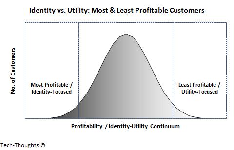 Identity-Utility Continuum