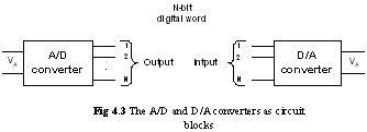 Converters Circuit Block