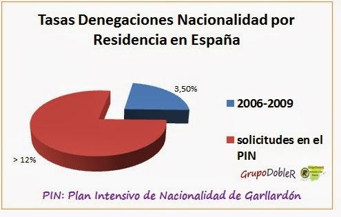 #RetornadosaEsp, #nacionalidadespxresidencia, #descendemig