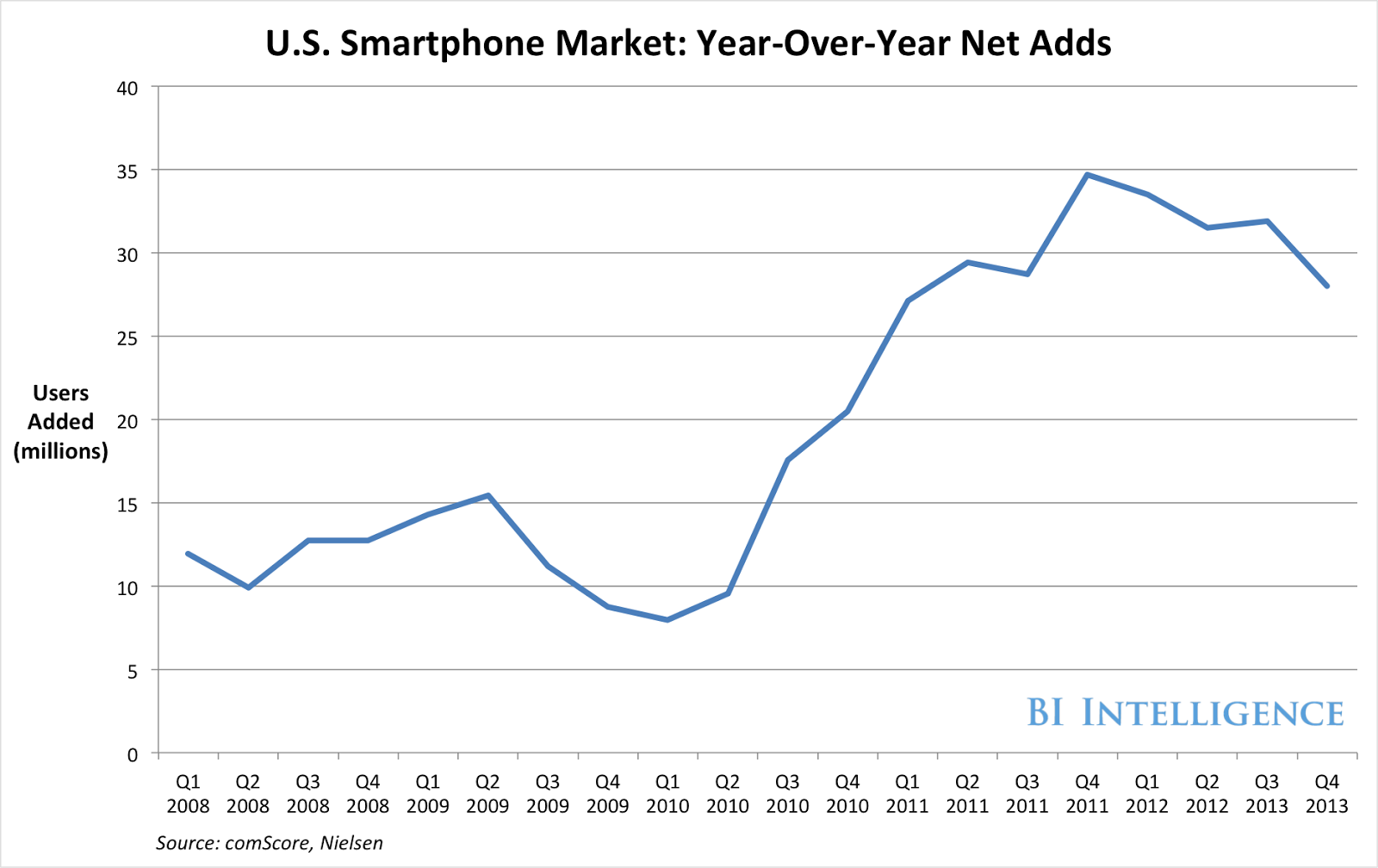 160 million Now access Smartphone
