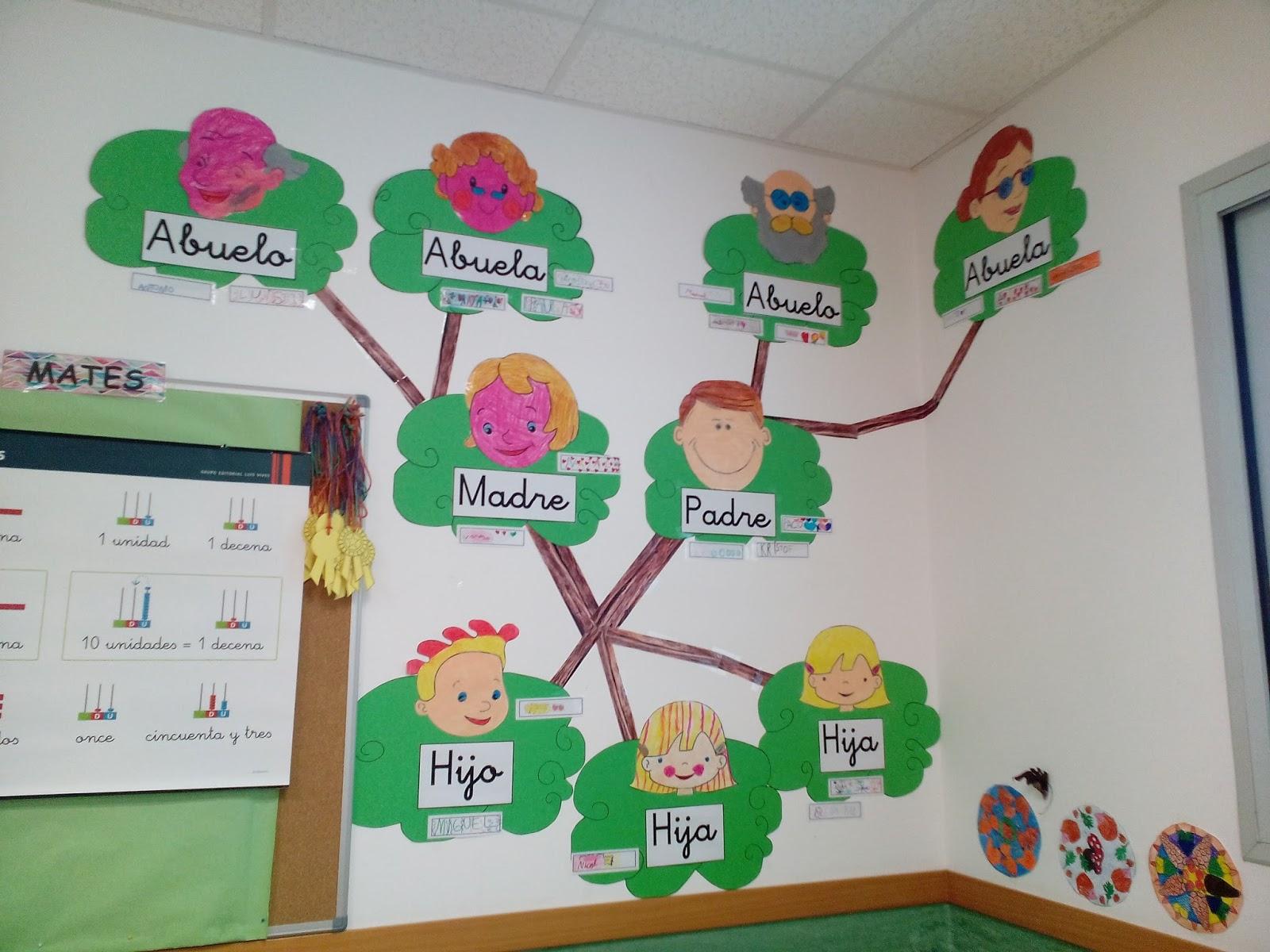 Blog de primaria otra forma diferente de trabajar la familia for Decoracion aula primaria