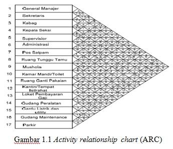 Ayoo belajar ilmu ilmu teknik industri activity relationship chart activity relationship chart arc ccuart Image collections