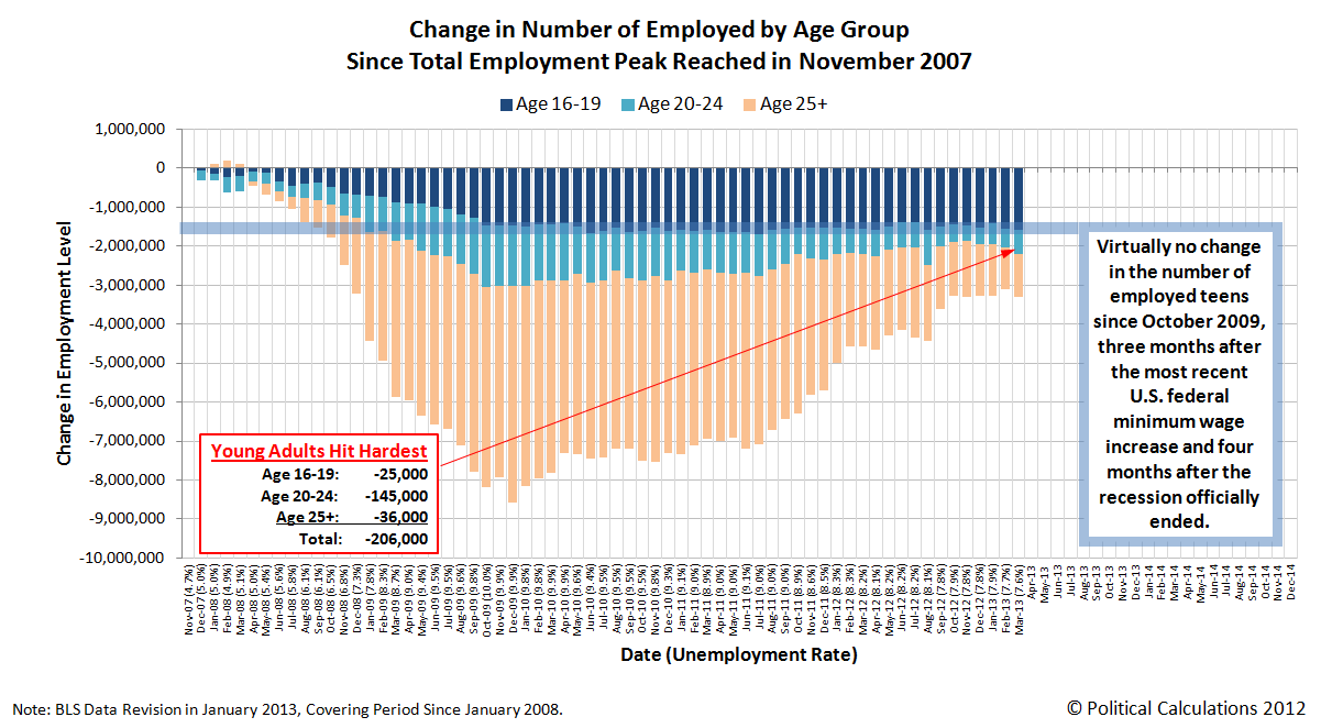 Change in Number of Employed Americans by Age Group, November 2007 through March 2013