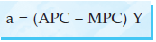 a = (APC – MPC) Y