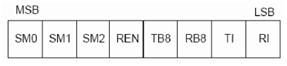Serial port Control Register (SCON)