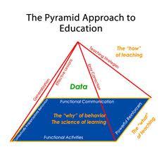 Пирамидальный подход к образованию