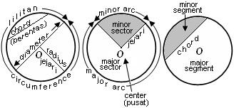 Nota Matematik Tingkatan 2, Bab 10 : Bulatan (Circle) .