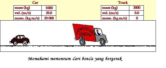 Contoh gambar momentum dan impuls 2