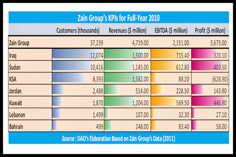 BACCI-Zain-Group's-KPIs for-Full-Year-2010