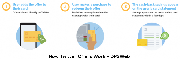 How Twitter Offers works - DP2Web