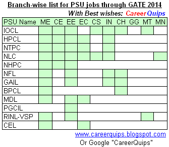 Branch-wise GATE 2014 PSU jobs