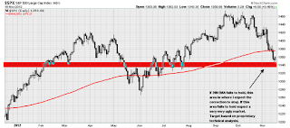 sp500 market correction target