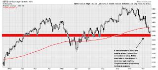 sp500 market correction target