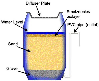 Silica-Sand-and-Gravel-Filter-Media