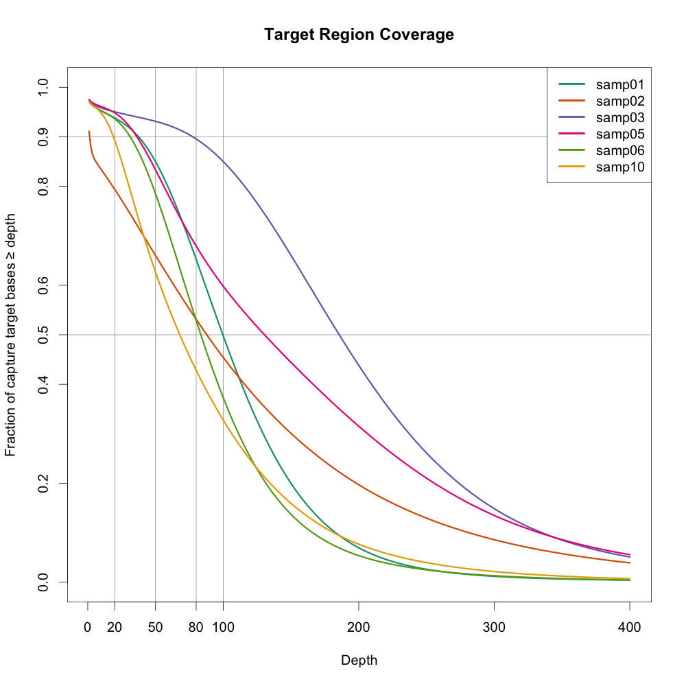 Visualize coverage for targeted NGS (exome) experiments