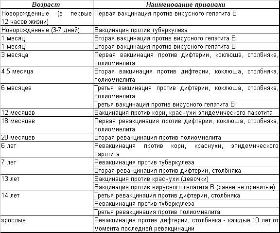 Анализ многолетней динамики заболеваемости показал, что на протяжении более чем 15 лет, в москве регистрируются
