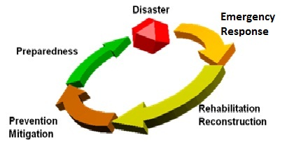 Image results for disaster risk