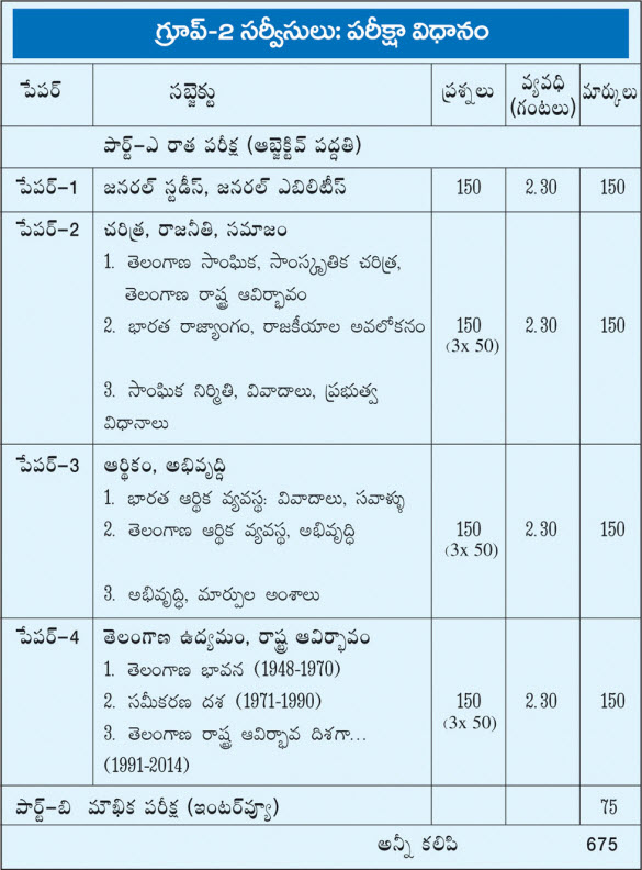 TSPSC Group-2 Posts & Exam Pattern -Under Telangana State Public Service Commission