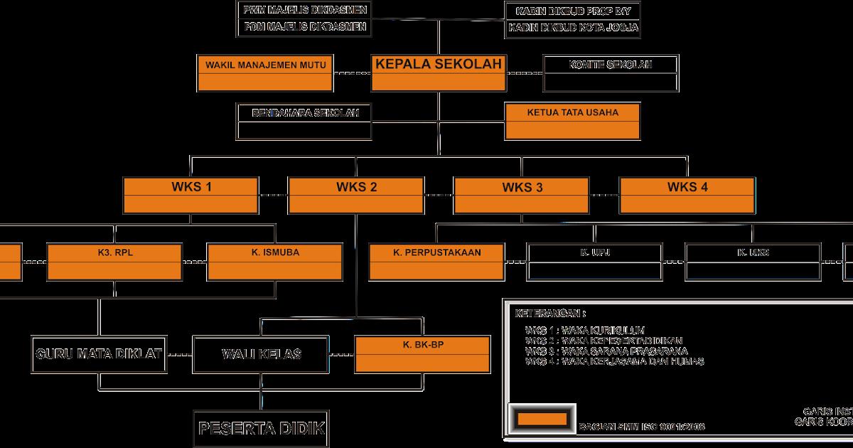 Struktur Organisasi Smk Muhammadiyah 4 Yogyakarta