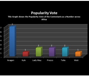 BIGBROTHER-Statistics Of How Africa Voted For The 6 Housemates