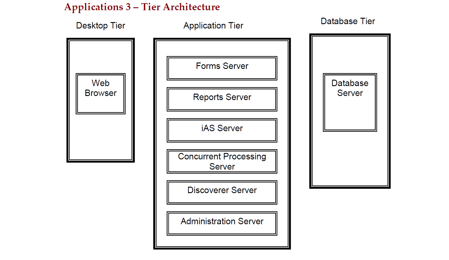 Oracle applications introduction oracle apps guide for Architecture 3 tiers