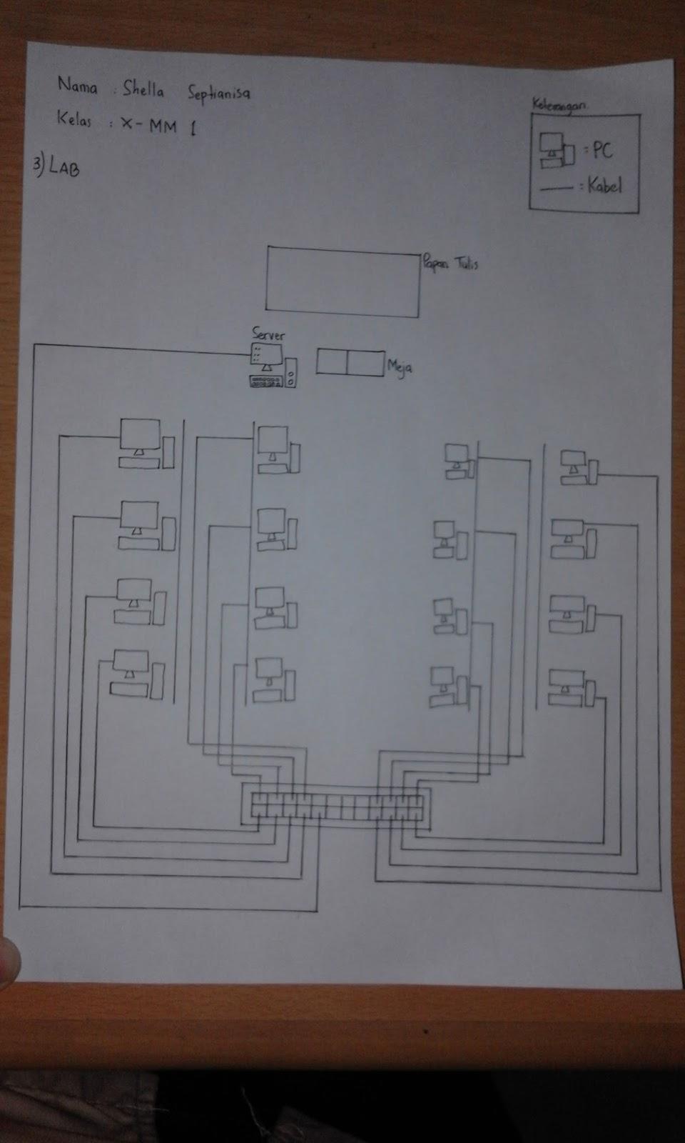 X mm 1 skema jaringan lan dan jaringan man skema sederhana lab ccuart Gallery
